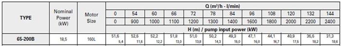 Bơm ly tâm trục rời Pentax CA 65-200B bảng thông số kỹ thuật