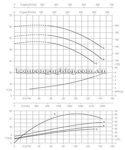 Bơm ly tâm trục rời Pentax CA 65-200B biểu đồ lưu lượng
