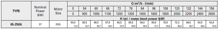 Bơm ly tâm trục rời Pentax CA 65-250A bảng thông số kỹ thuật
