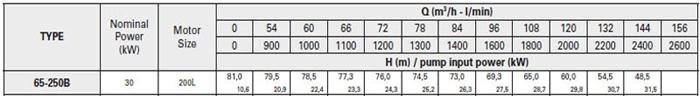 Bơm ly tâm trục rời Pentax CA 65-250B bảng thông số kỹ thuật
