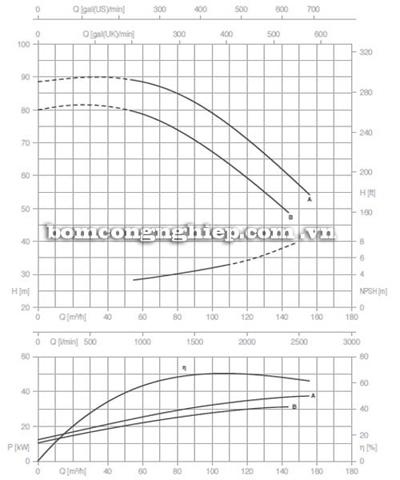Bơm ly tâm trục rời Pentax CA 65-250B biểu đồ lưu lượng