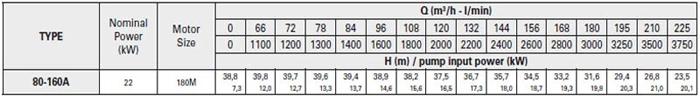 Bơm ly tâm trục rời Pentax CA 80-160A bảng thông số kỹ thuật