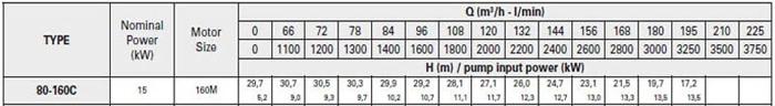 Bơm ly tâm trục rời Pentax CA 80-160C bảng thông số kỹ thuật