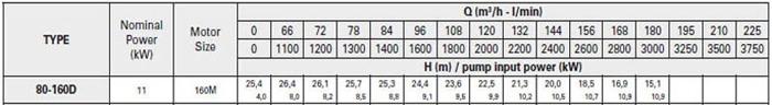 Bơm ly tâm trục rời Pentax CA 80-160D bảng thông số kỹ thuật