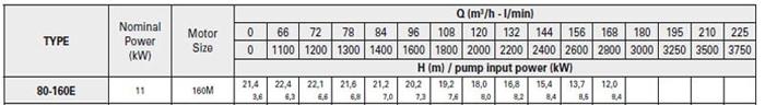 Bơm ly tâm trục rời Pentax CA 80-160E bảng thông số kỹ thuật