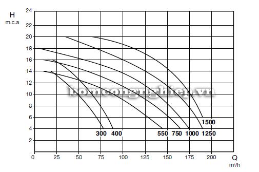 Máy bơm ly tâm Pentax MAGNUS biểu đồ lưu lượng