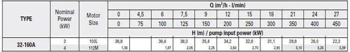 Máy bơm ly tâm trục rời Pentax CA/CAX 32-160A bảng thông số kỹ thuật