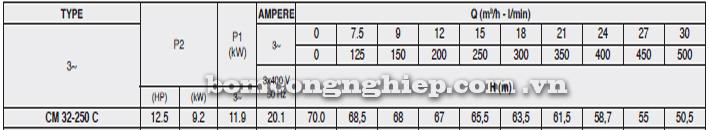 Máy bơm Pentax CM 32-250C bảng thông số kỹ thuật