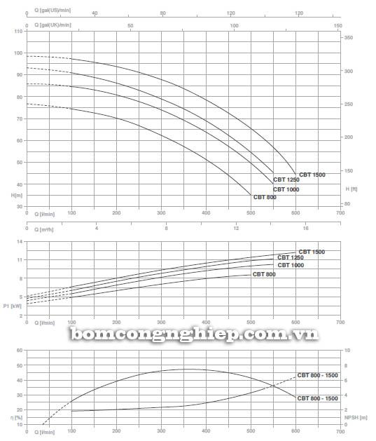 may-bom-nuoc-ly-tam-pentax-cb-1250-bieu-do-hoat-dong