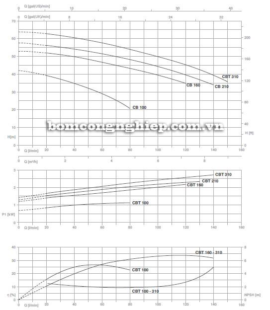 may-bom-nuoc-ly-tam-pentax-cb-210-bieu-do-hoat-dong