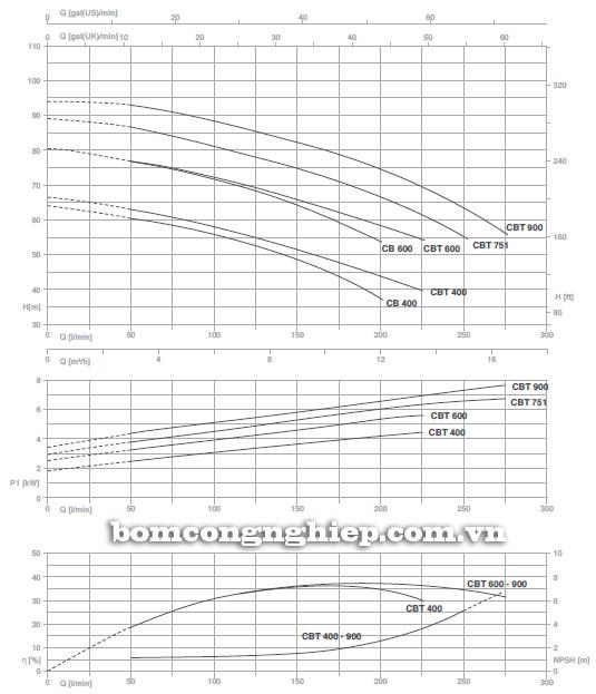 may-bom-nuoc-ly-tam-pentax-cb-600-bieu-do-hoat-dong