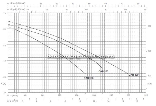 pentax-booster-2cab-200-bieu-do-luu-luong