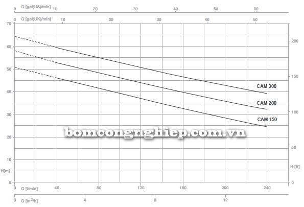pentax-booster-2cam-150-bieu-do-luu-luong