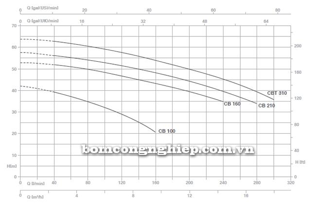 pentax-booster-2cbt-100-310-bieu-do-luu-luong