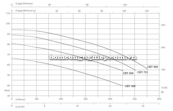 pentax-booster-2cbt-400-900-bieu-do-luu-luong