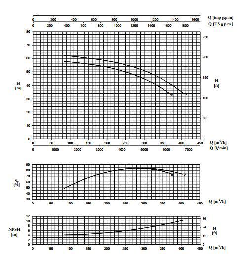 biểu đồ lưu lượng cột áp máy bơm trục rời Pentax CA 100-200A