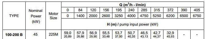 thông số kỹ thuật máy bơm trục rời Pentax CA 100-200B