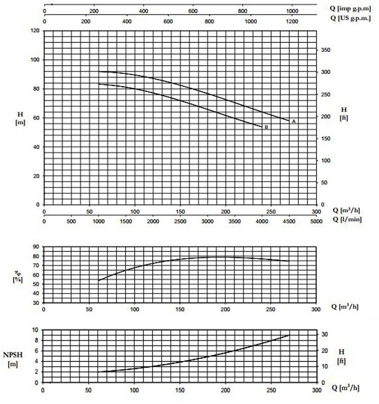 biểu đồ lưu lượng cột áp máy bơm trục rời Pentax CA 80-250B