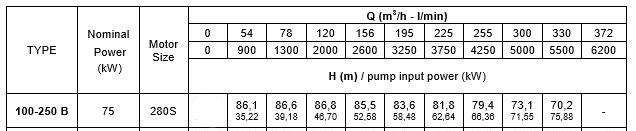 thông số kỹ thuật máy bơm trục rời Pentax CA100-250B