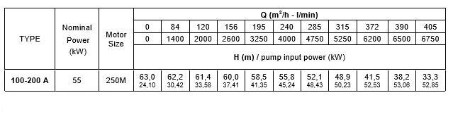 thông số kỹ thuật máy bơm trục rời Pentax CA 100-200A