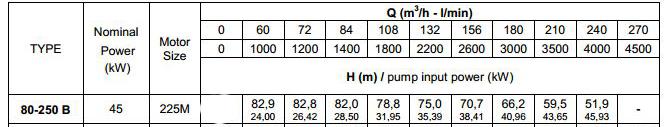thông số lỹ thuật máy bơm trục rời Pentax CA 80-250B