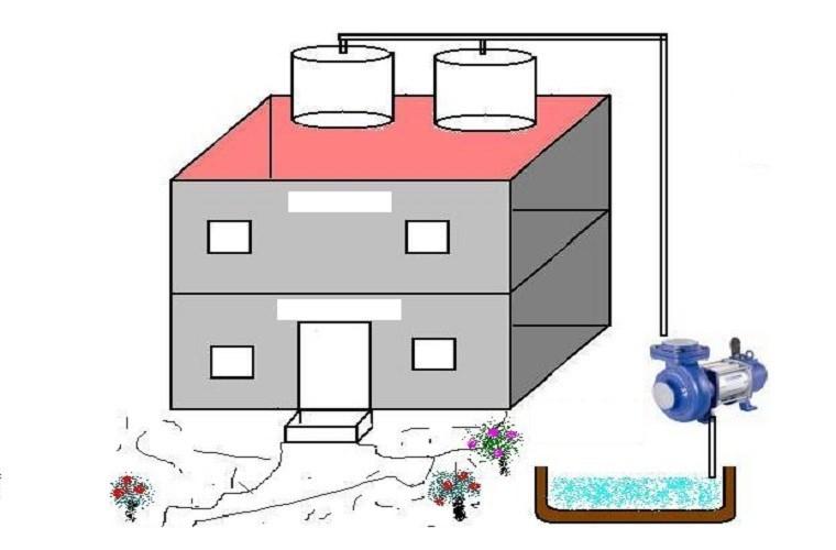 Tìm hiểu nguyên lý hoạt động và cách sử dụng máy bơm áp lực