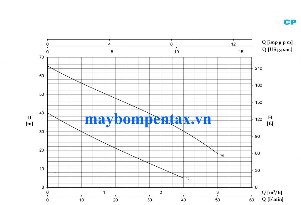 may-bom-nuoc-pentax-cp-bieu-do-luu-luong-cot-ap