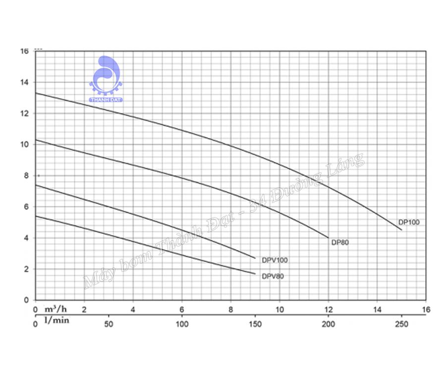Máy bơm nước thải Pentax DP100 G